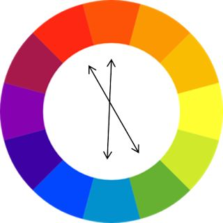 DOUBLE COMPLEMENTARY A four-hue contrasting color scheme. This scheme uses  two adjacent complementary