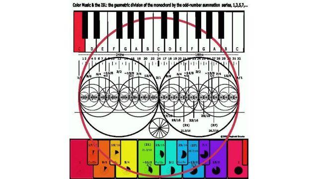 La Armonía, la componen el triangulo, los números, la música y la Geometría Sagrada. Leyendo libros de astrología me encontré con estos datos que...