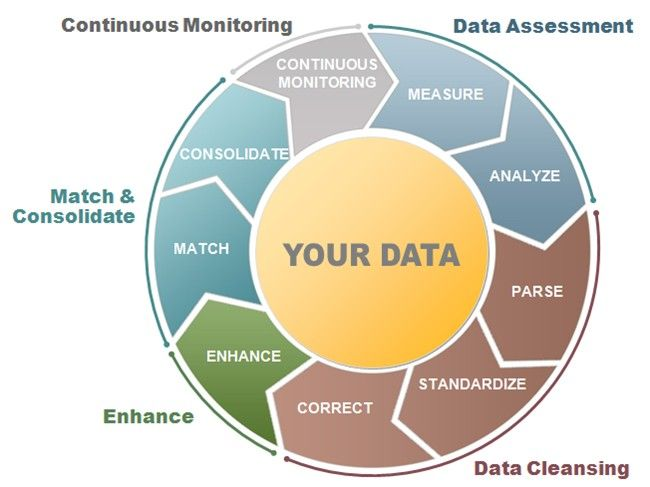 27 best Data Governance \ MDM images on Pinterest Data science - master data management resume
