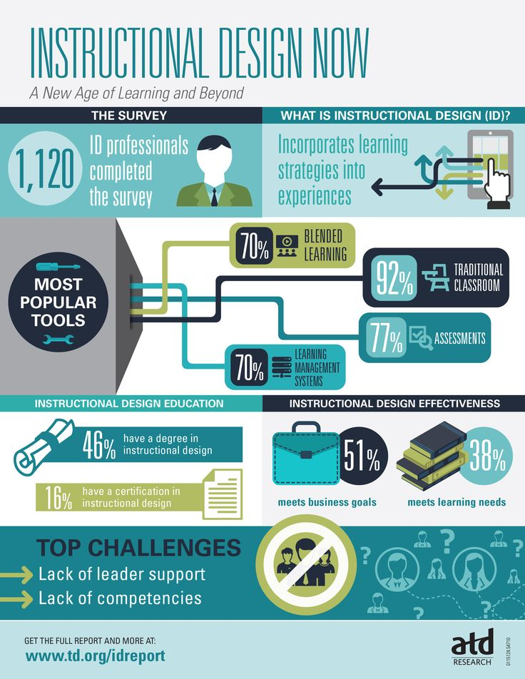 Instructional Design Now Infographic