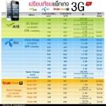 เปรียบเทียบแพคเกจ 3G ใหม่…..ทั้ง 3 ค่าย