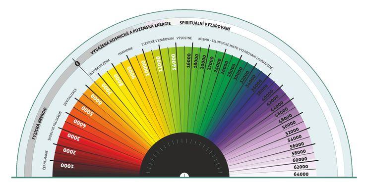 bovisův biometr pro testování kyvadlem nebo virgulí   ke stažení :: danuše zábranská