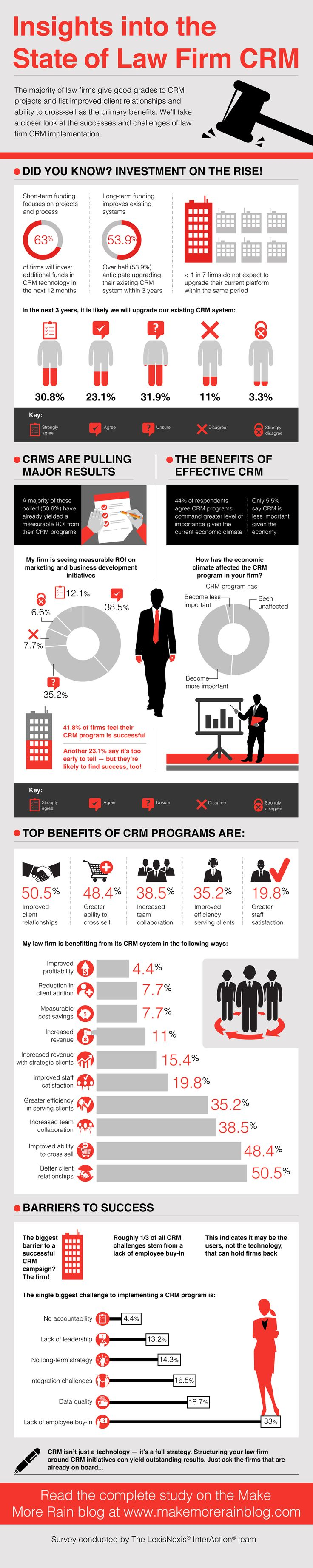crm surveys 123 best law infographics images on pinterest info 4652