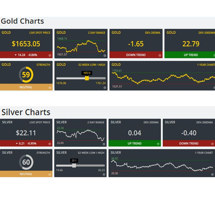 Brisbane bullion present live dashboard Charts for Gold and Silver. With live dashboard you can see How much Gold and Silver prices up and down each second. Today's update Gold and Silver prices are down since this time yesterday. For live prices, visit at: https://brisbanebullion.com.au/charts #livedashboard #GoldCharts #silverCharts #livedashboardChart #dashboardChart #Gold #Silver #chart #livechart #prices #goldprices #silverprices #platinum #palladium #Coins #Bullions #BrisbaneBullion