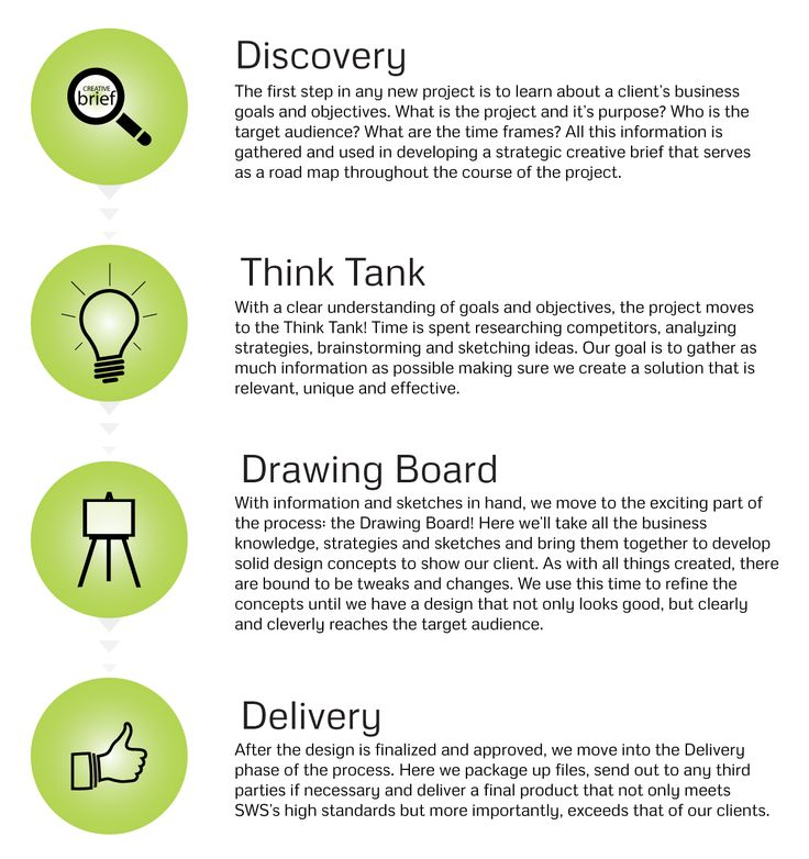 19 Best Images About Design Process Graphics On Pinterest Texts Info Graphics And Abstract