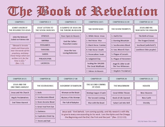 book of revelation summary chart - Google Search