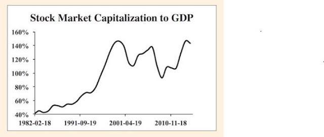 Κινητή Αξία: Κεφαλαιοποίηση προς ΑΕΠ σε ΗΠΑ και Ελλάδα