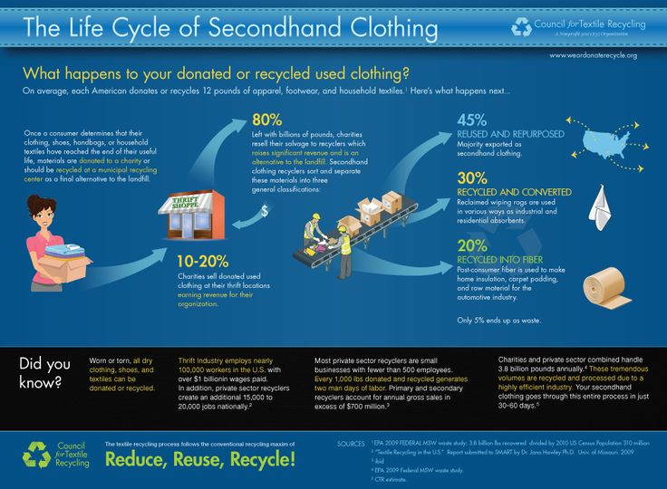 Life cycle of secondhand clothing infographic: Council for Textile Recycling