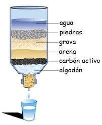 Resultado de imagen para como purificar el agua casero
