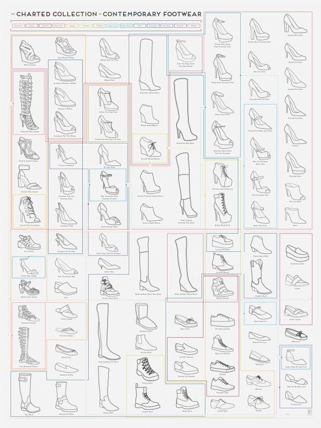 Neat chart will help you understand the vast universe of women footwear