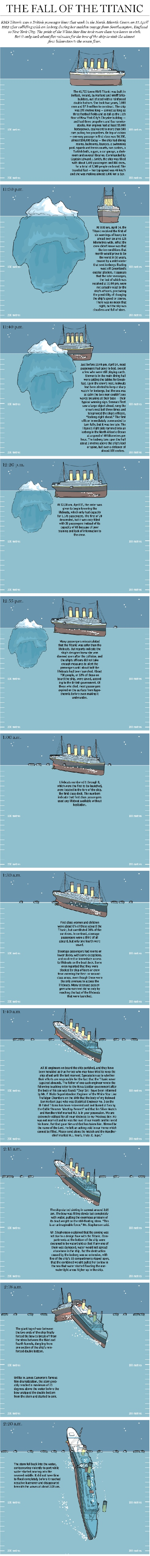The fall of Titanic 1 #infographic