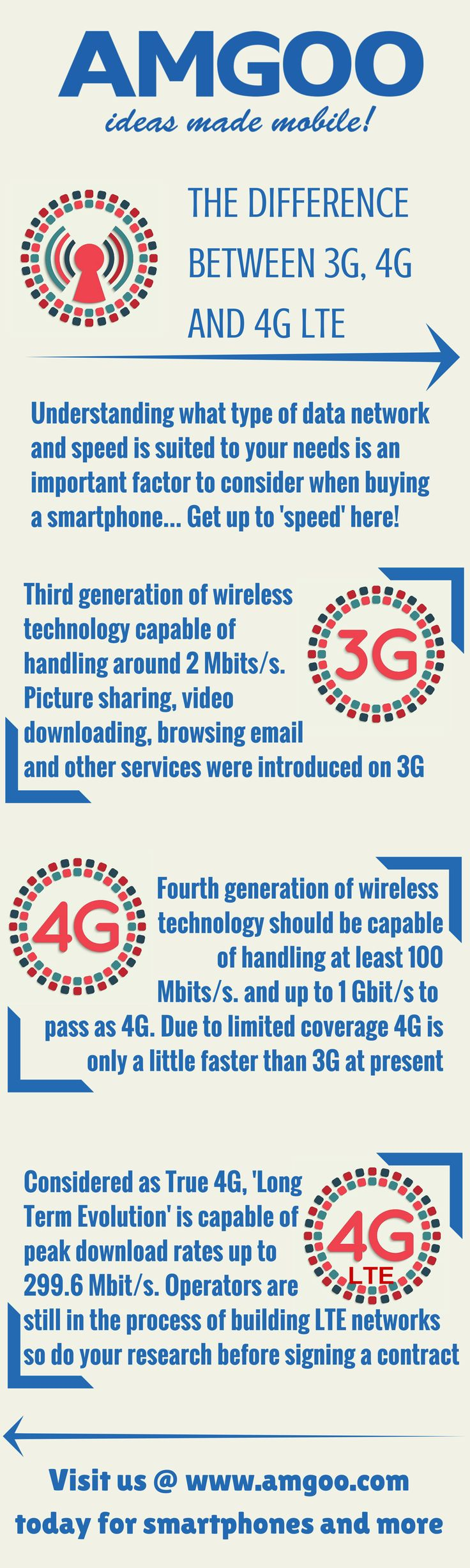 Find out the differences between 3G, 4G and 4G LTE here! Visit us @ http://www.amgoo.com/ for smartphones and more #AMGOO #Smartphones