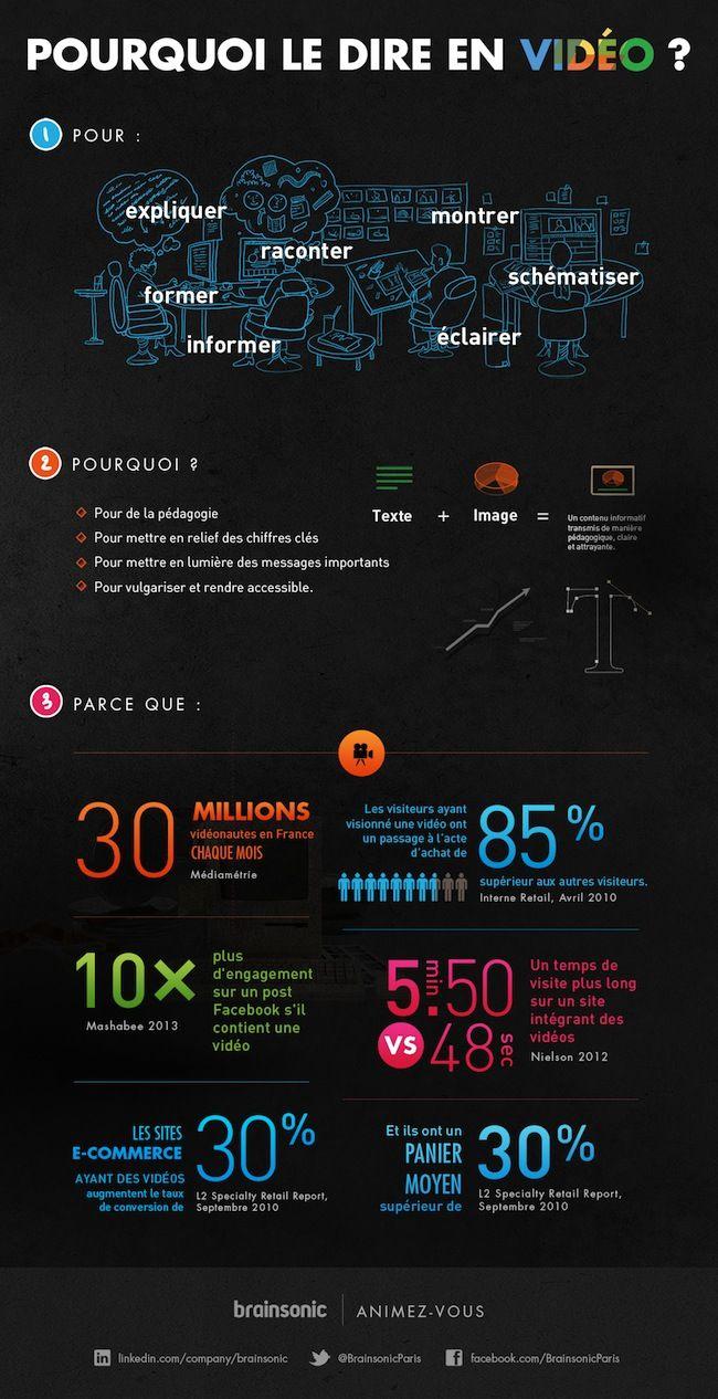 [Infographie] Le panier moyen d'un internaute ayant visionné une vidéo serait 30% supérieur aux autres