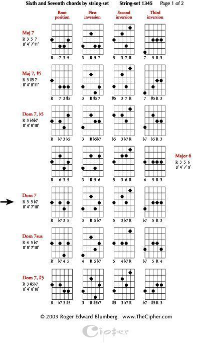 how to solo over 6th chords guitar chords jazz guitar chords guitar jazz guitar. Black Bedroom Furniture Sets. Home Design Ideas