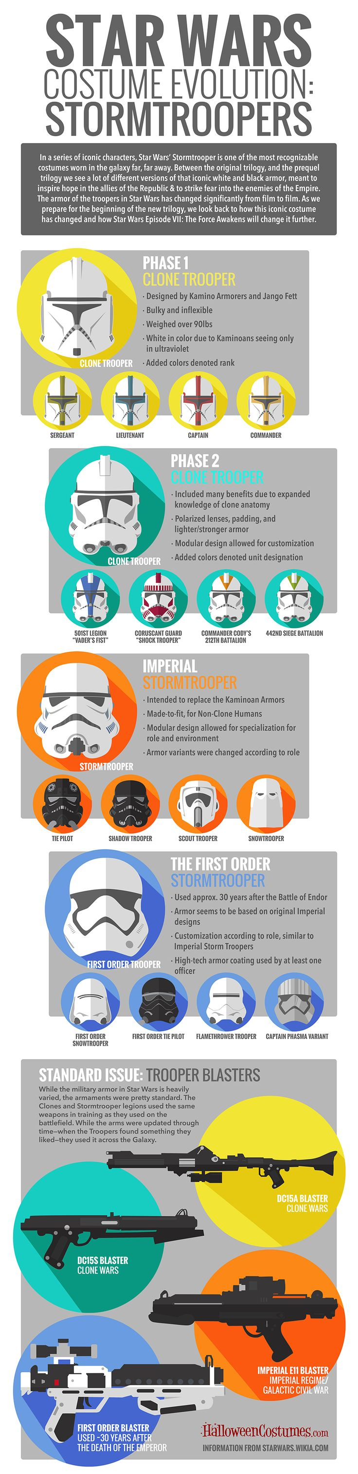 Star Wars Costume Evolution Stormtrooper #infographic #StarWars #Entertainment #infografía
