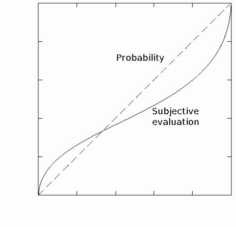 Sales process and rationality in decision-making: Prospect theory