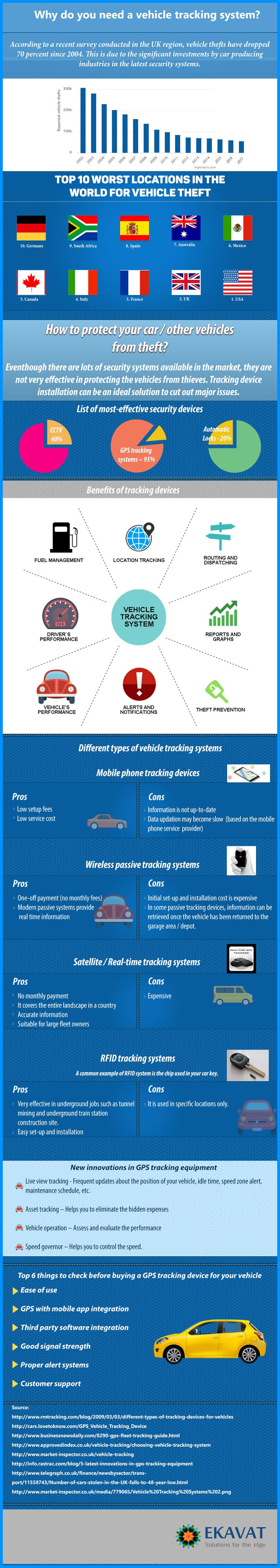 importance of vehicle tracking systems infographics