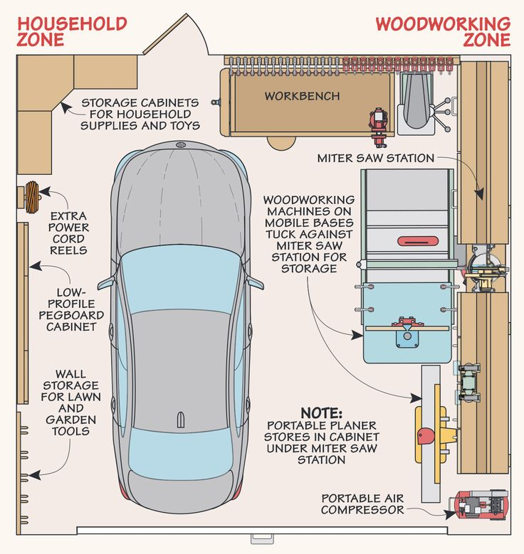 Best 25 woodworking shop layout ideas on pinterest shop for Garage woodshop plans