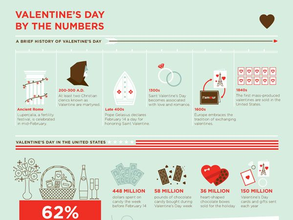 a brief history of valentines day