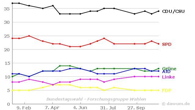 Umfrageverlauf: Bundestagswahl (#btw) - Forschungsgruppe Wahlen - bis 11.11.2016