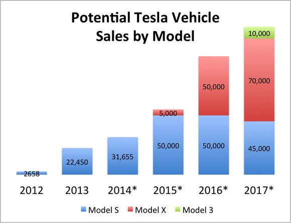 Tesla Motors, Inc.'s Model X, the Falcon Winged Beast: What You Need to Know (TSLA)