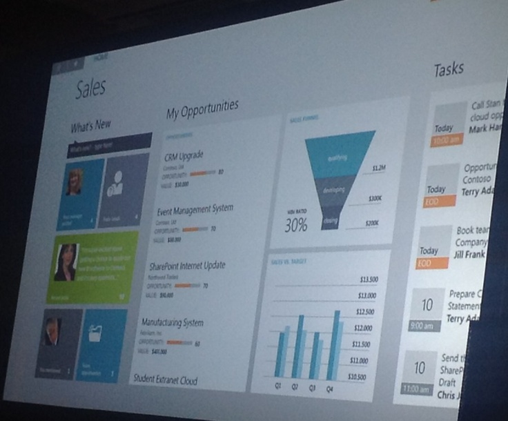 Upcoming Metro UI for #MSDYNCRM, revealed at #WPC12. Image courtesy of @nzCRMguy.