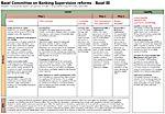 International regulatory framework for banks (Basel III)  accounting; strategic management accounting; CPA