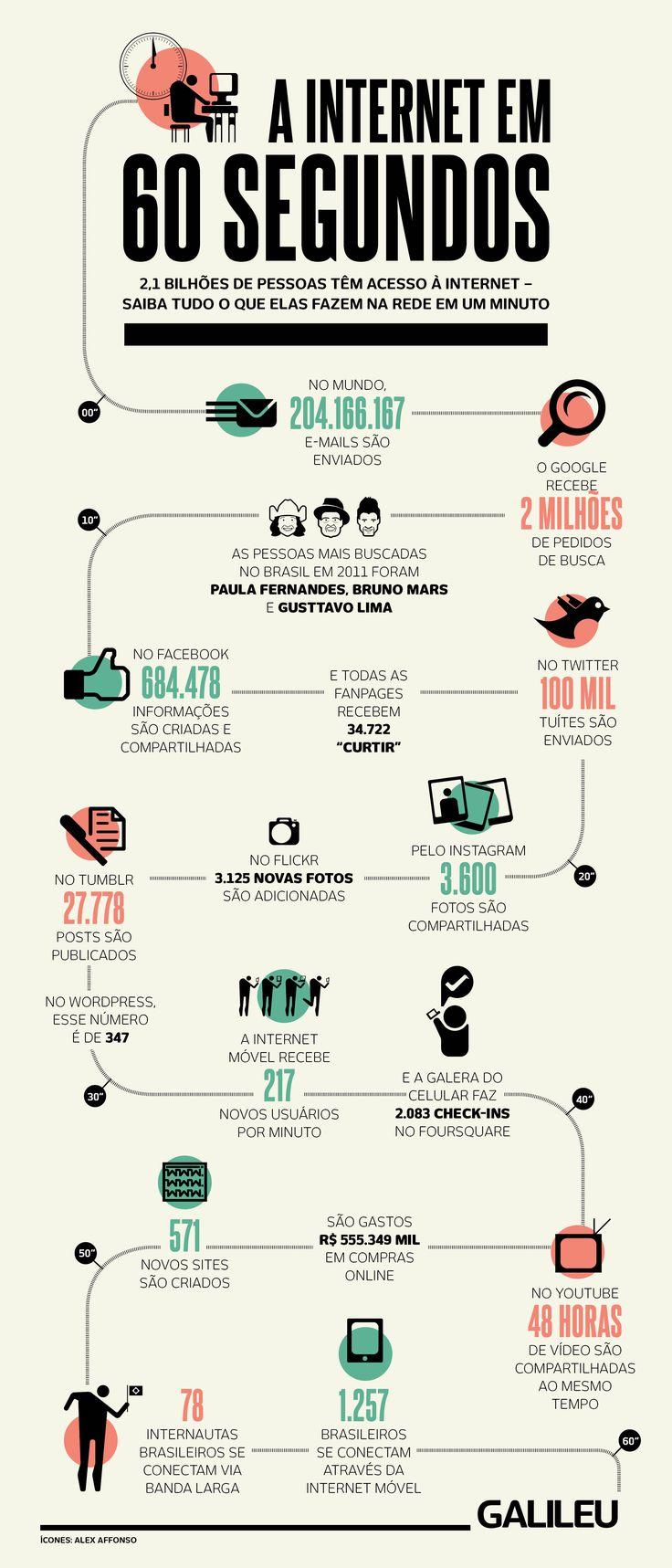 SocialMedia | Internet   Internet em 60 segundos