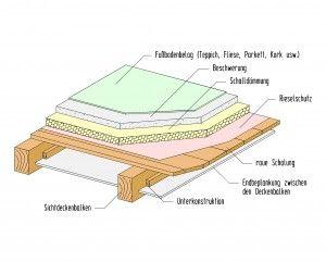Decken - sichtbare Holzbalkendecke mit Fehlboden
