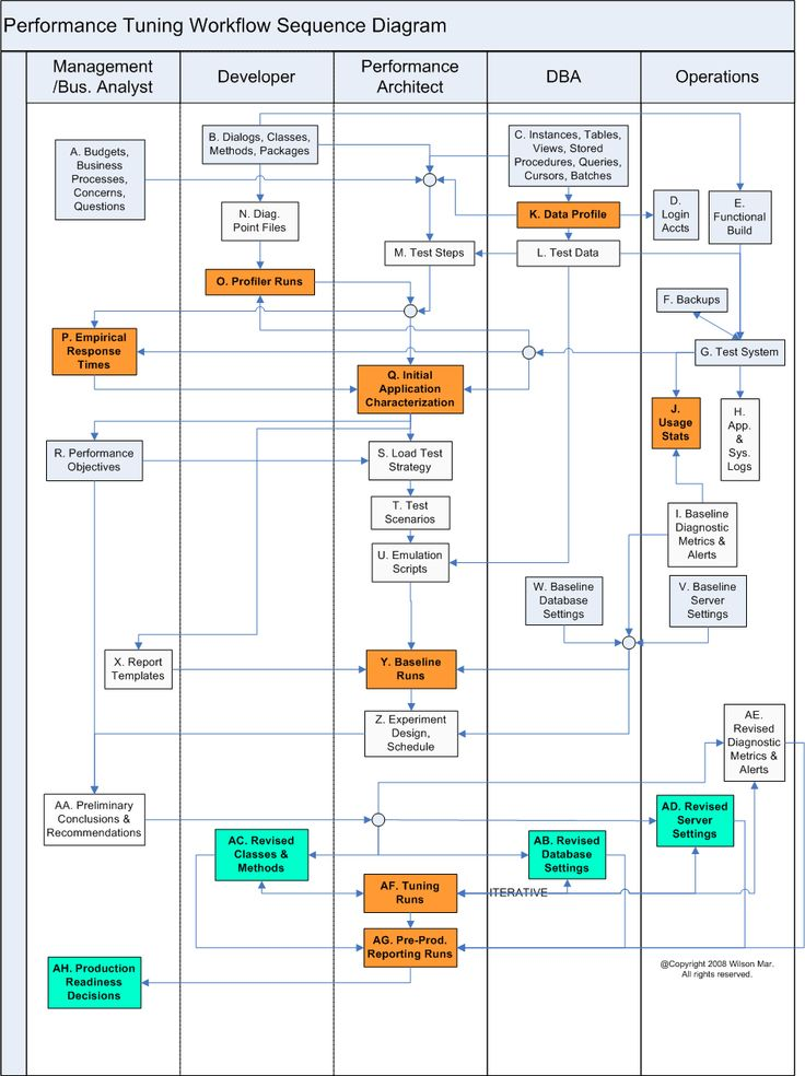 project management workflow template - 122 best images about b agile on pinterest training