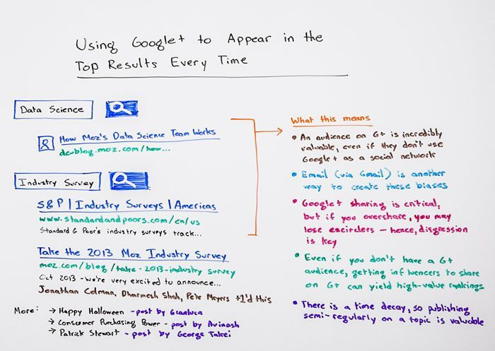 Using Google+ to Appear in the Top Results Every Time - Whiteboard Friday @Mandee Stephens @Rand Fishkin #seo