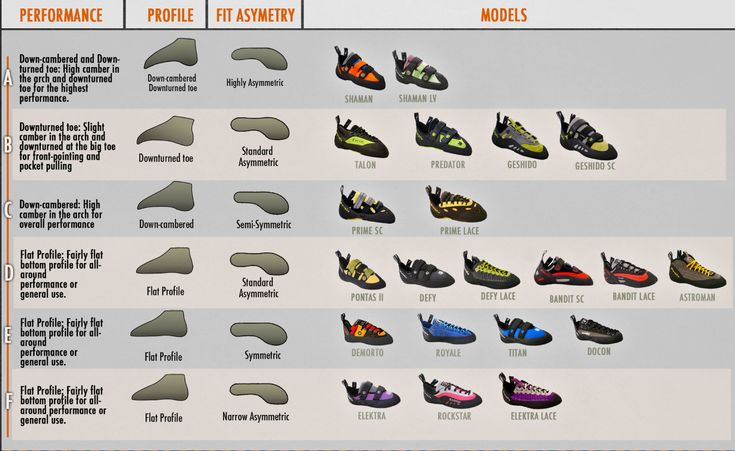 Types of rock climbing shoes