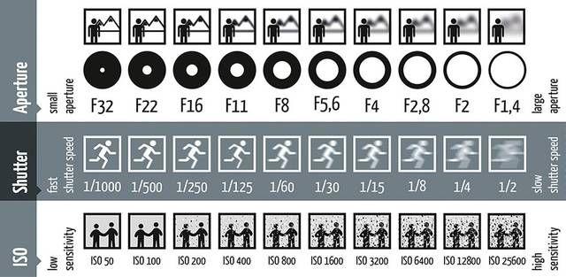 Imagem explica os efeitos da abertura do diafragma, do obturador e do ISO na foto