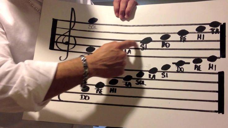 Como leer partitura facil