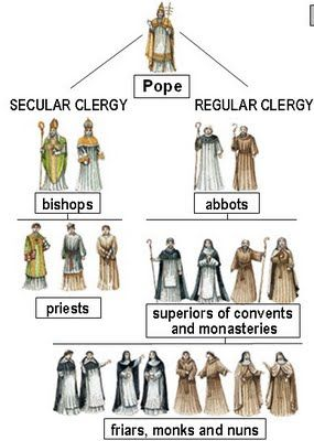 an overview of the hierarchy of the catholic church Restricting as much as is possible to the pope, bishops, priests and deacons, who disciplines who within the hierarchy of the catholic church does that change whether it is in the western church.