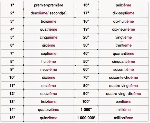 Printable Number Words Flash Cards Number Word Cards in addition Data Types Scale Categorical Variables Continuous Discrete A Nominal A furthermore Maxresdefault besides Hqdefault also Learning Numbers. on ordinal numbers 1 100