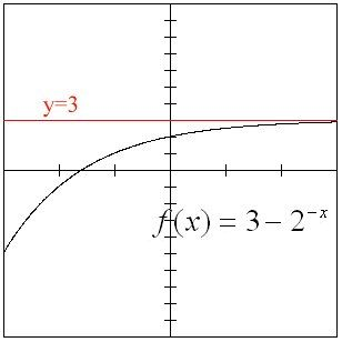 11 best graphingdomainrangepiecewise images on pinterest math the horizontal asymptote is y3 the curved line continues to get very close ccuart Image collections