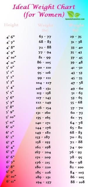 Vitamin Chart for Women | weight chart for women ...
