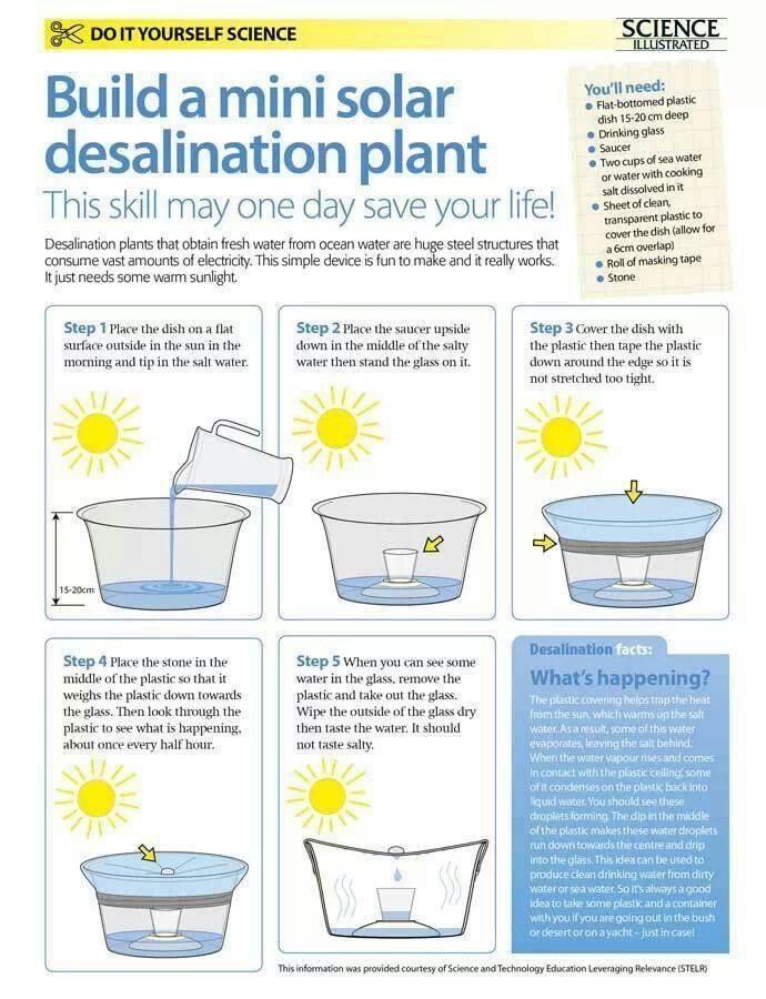 Mini Desalination Plant : Mini solar desalination plant self reliance pinterest
