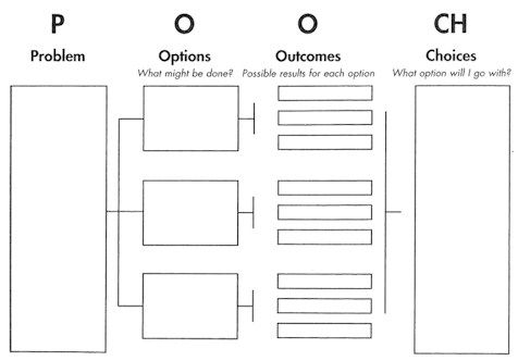 POOCH / P (problem) O (options) O (outcomes) CH (choices)  We talked about this in one of my classes and referred to it as SODAS (situation, Options, Disadvantages to each option, Advantages to each option, and Solution)