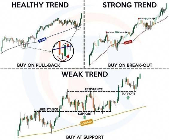 Learn To Trade Forex Trend Trading Trading Charts Trading Quotes