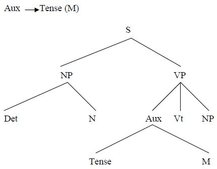 What Is Transformational Grammar? | Awin Language