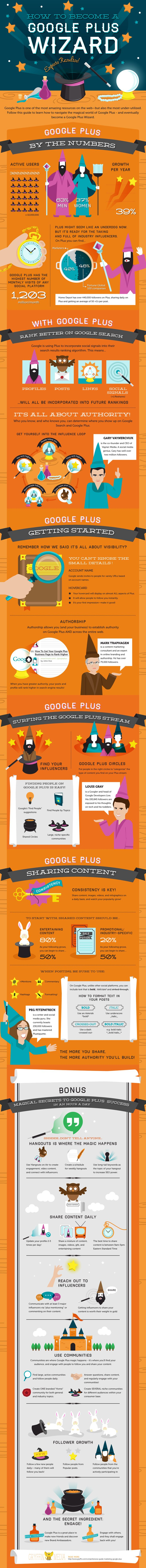 how to use #GooglePlus for #marketing - #infographic #socialmedia