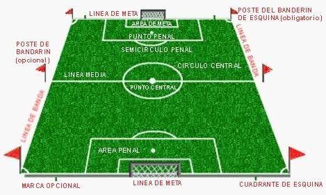 elementos de un campo de futbol