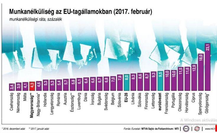 Így fest az EU-országokban a munkanélküliségi ráta