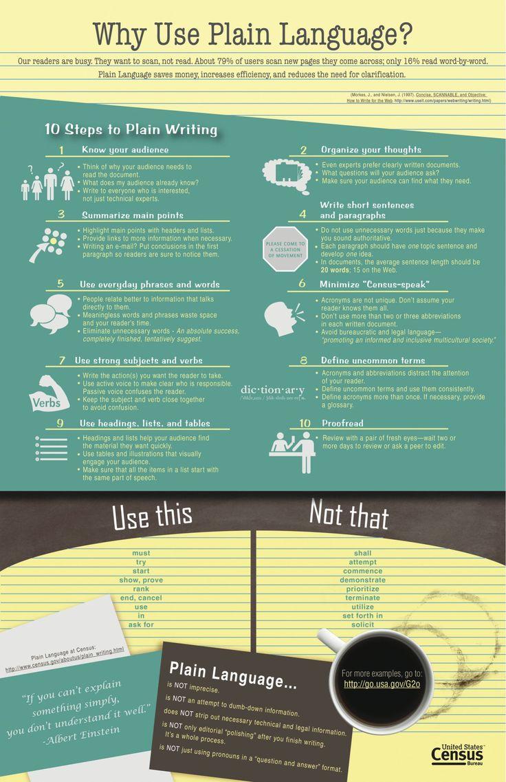Why use plain language Educational infographic