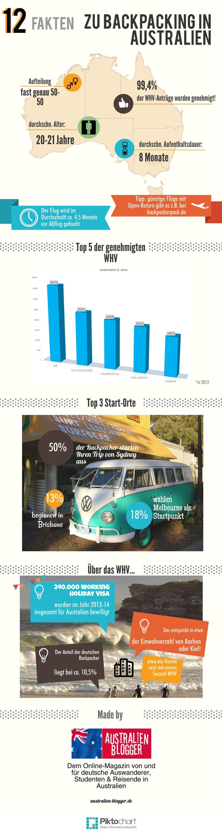Top-12 Fakten zu #Backpacking in #Australien