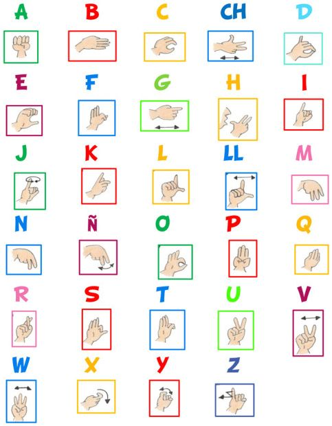 ALFABETO DACTILOLÓGICO EN LSE | Lengua de Signos Española