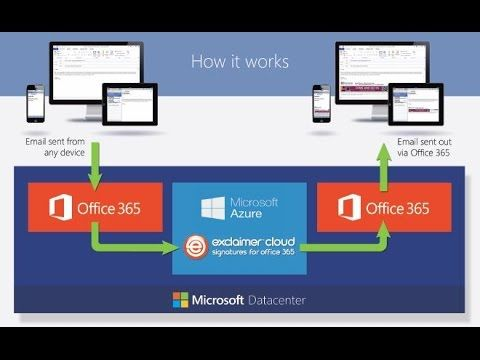 What is Exclaimer Cloud - Signatures for Office 365? - YouTube