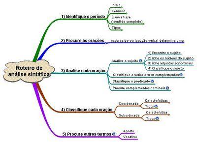 analise de frase...